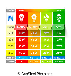 Glühbirnenvergleichsdiagramm infogra.