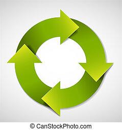 Grüner Lebenszyklus