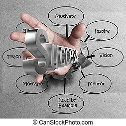 Hand zeichnet die Schlüssel für den Erfolg