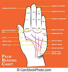 Handflächekarte der Hauptleitungen