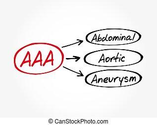 hintergrund, aaa, abdominal, medizinisches konzept, aneurysma, -, akronym, aortal