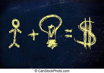 Humankapital plus Ideen sind Erfolg und Verdienst