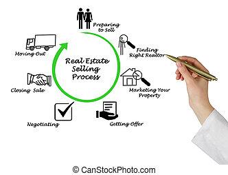 Immobilienverkauf.