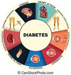 info, zuckerkrankheit, runder , grafik, complications
