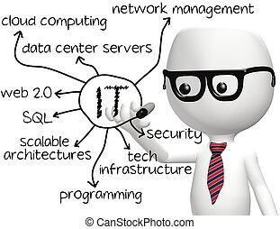 informationen, programmierer, technologie, ihm, zeichnung