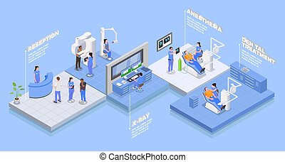 isometrisch, stomatology, begriff