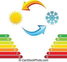 Klimaanlage und Energieklasse-Karte
