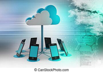 Konzepte, Cloud Computing-Geräte.