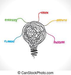 Kreatives Zeichnen von Glühbirnen.