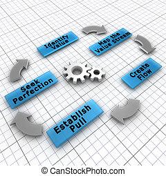 Lean ist eine Produktionspraxis, die sich auf die Schaffung von Wert für den Endkunden und die Verringerung der Abfälle konzentriert
