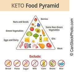 lebensmittel, keto, pyramide