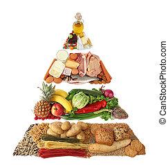 Lebensmittelpyramide.
