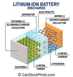 li-ion, diagram., batterie