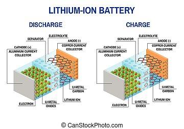Li-Ionen-Batterie-Diagramm.
