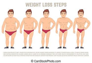 Männlich vor und nach Diät, Körper von Fett zu dünn. Gewichtsverlustschritte vektorische Abbildung