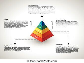 maslow's, infographic, erklärungen, hierarchie
