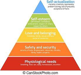 maslow's, pyramide, bedürfnisse