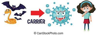 menschliche , weißes, coronavirus, träger, hintergrund