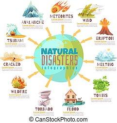 Naturkatastrophen.