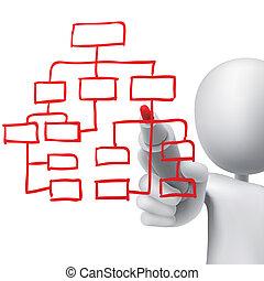 Organisationsdiagramm gezeichnet von einem Mann.