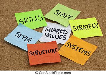 Organisationskultur, Analyse und Entwicklungskonzept