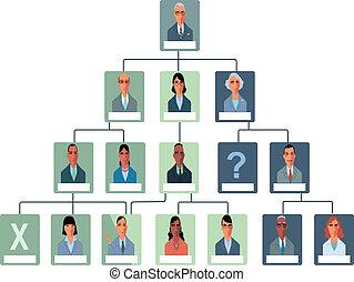 Organisationsstrukturkarte