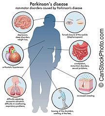 Parkinsons Krankheit.
