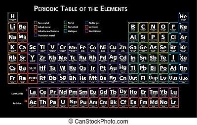 Periodische Tabelle der Elemente.