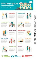 Physiotherapie Rehabilitation Infographics.