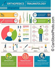 plakat, orthopädie, traumatology, infographics