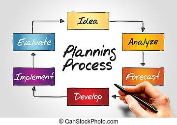 Planung.