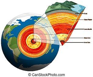 platten, freigestellt, erde, tektonisch