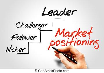 positionierung, markt