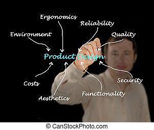 Produktdesign.
