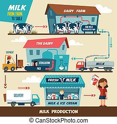 produktion, stadien, milch