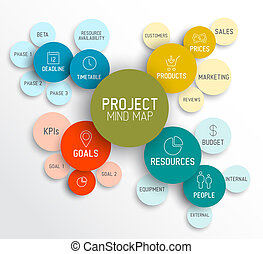 Projekt Management Mind Map Schema / Diagramm.