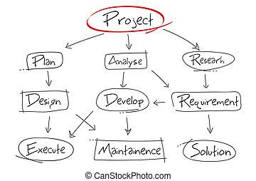Projektentwicklungskarte