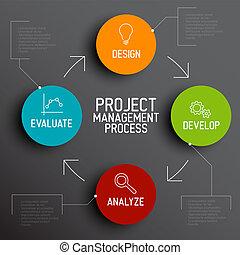 Projektmanagement Systemkonzept.