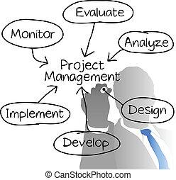 Projektmanager zeichnet Diagramm