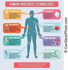 prothesis, technologien, menschliche , infographics