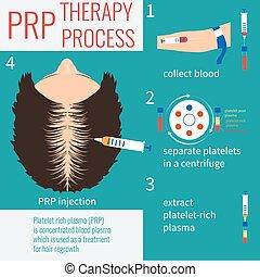PRP Injektionstherapie