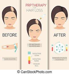 PRP Therapie für Haarausfall