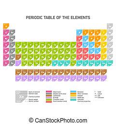 Regelmäßige Tabelle der Elemente