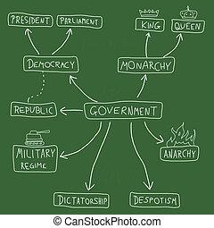 Regierung