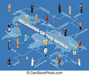 Religionen der isometrischen Flusschart.