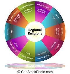 religionen, regional