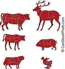 Schneide Fleischdiagramme.