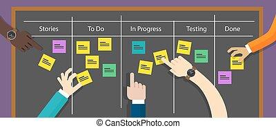 Scrum Board agile Methodologie Softwareentwicklung.