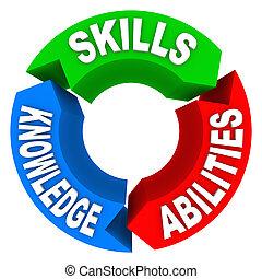 Skills Know-how-Kriterien, Bewerbungsgespräch