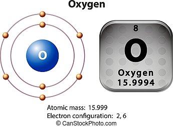 Symbol- und Elektronendiagramm für Oxygen.